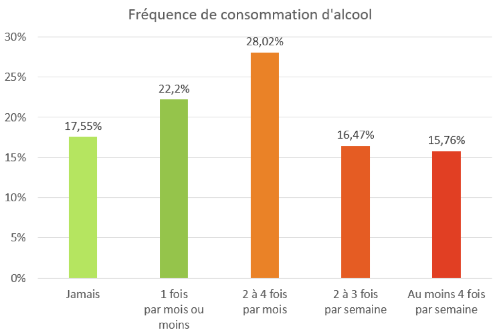Fréquence consommation alcool