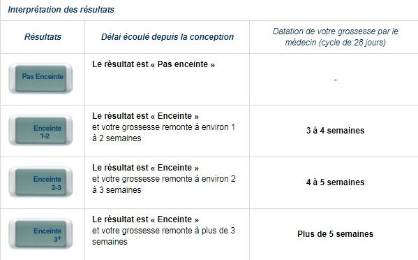 Clearblue digital test grossesse conception indicator 1 - Prix test de grossesse clearblue digital ...